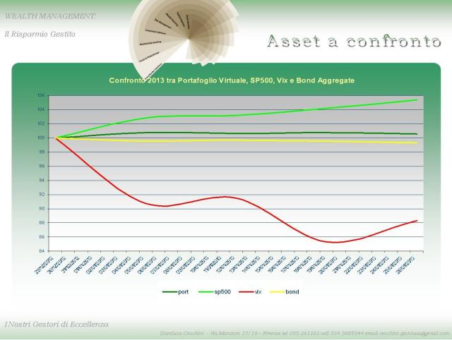 portafoglio virtuale  con vix sp500 e bond 2612013