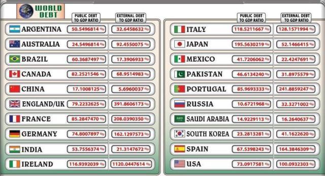 macchina del debito pubblico mondiale