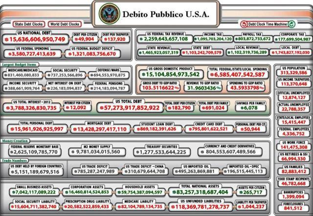 DEBITO PUBBLICO USA9 4 2012
