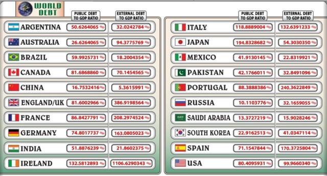DEBITO PUBBLICO world mondo 1 9 2011