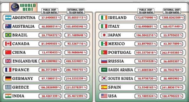 debt dic World 9 2012