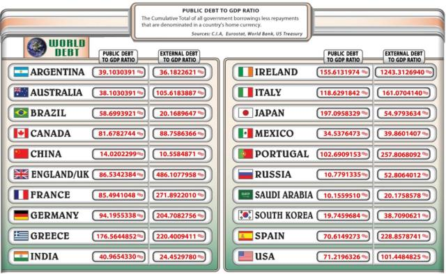 WORLD DEBT 12 5 2012