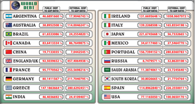 world debt 12 7 2014