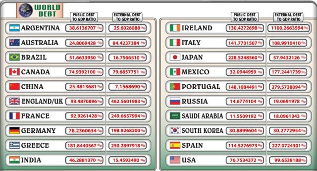 world debt 28 6 2013