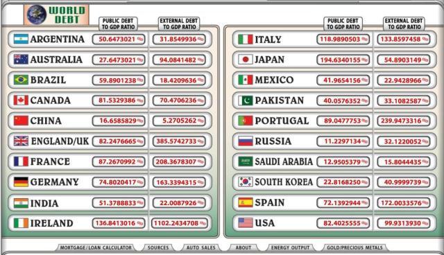 debito pubblico mondiale