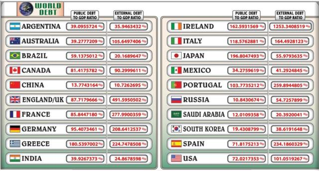 world debt clock 8luglio2012
