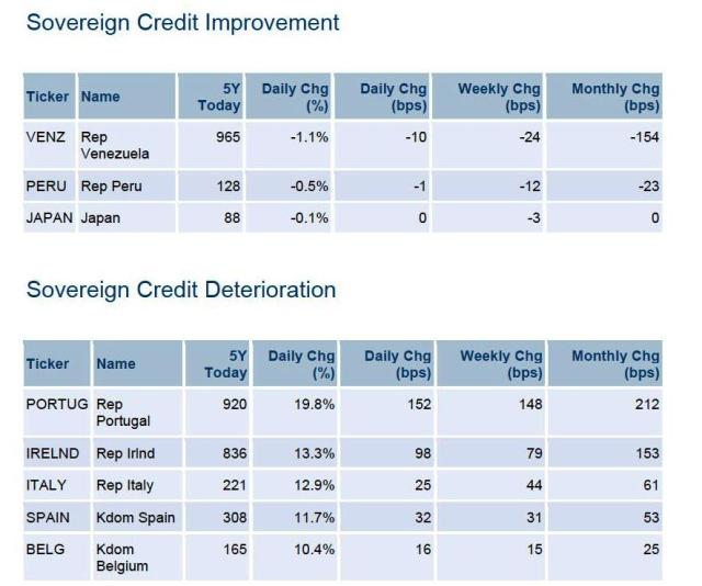 biggest credit movers
