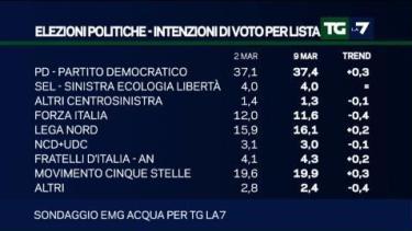 sondaggio-emg-intenzioni-di-voto